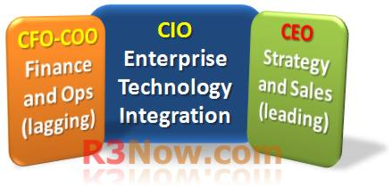 CEO CIO CFO Alignment